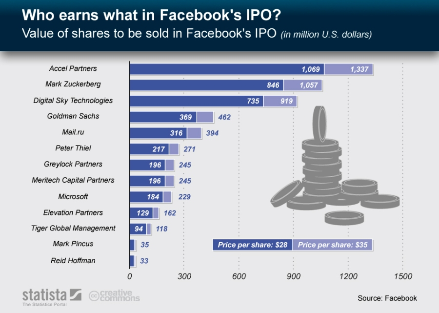 Who Earns the Facebook IPO?